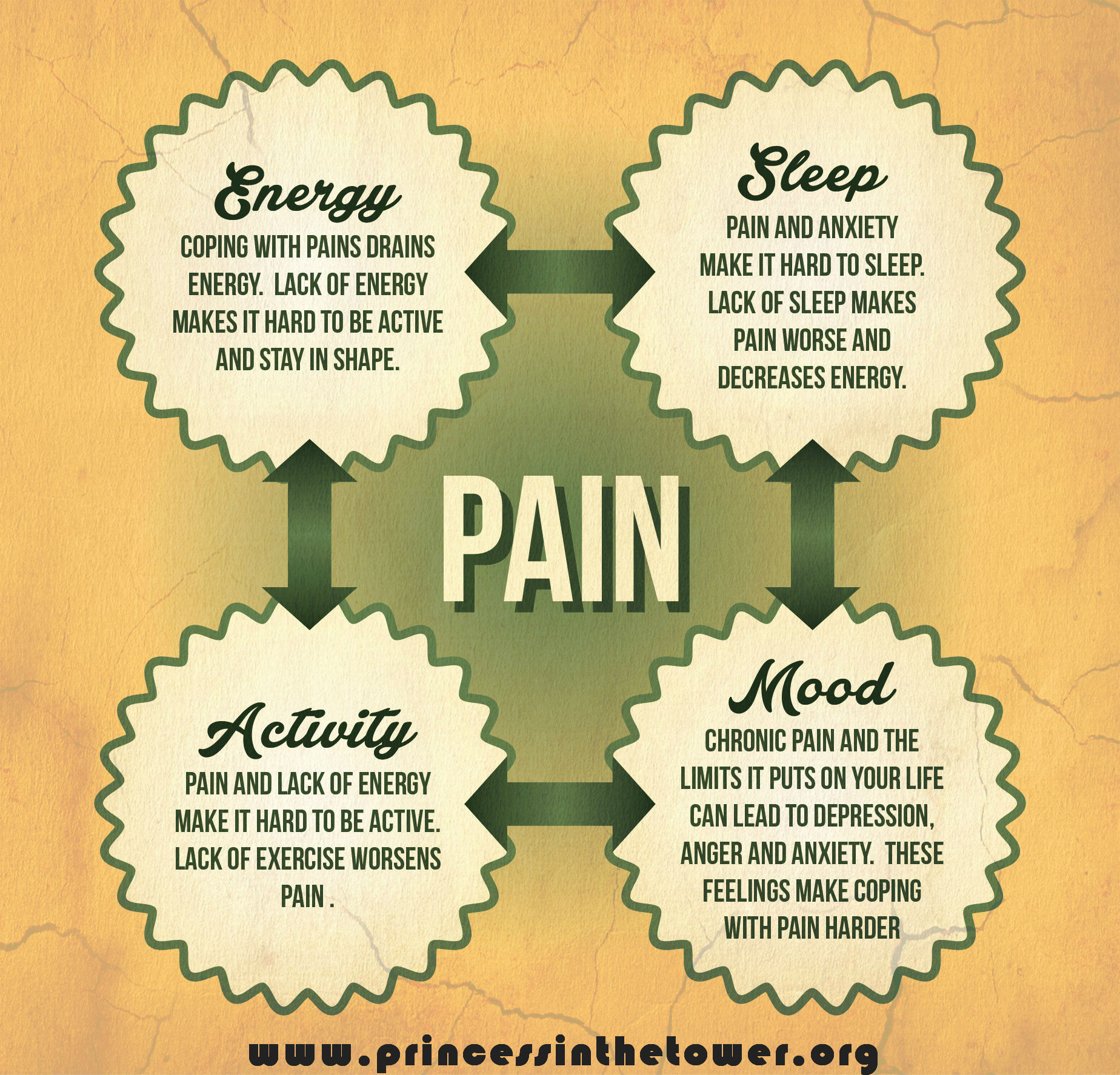Chronic Pain Quotes Entrancing Ways To Optimise Your Chances Of Sleep When You're In Pain  The