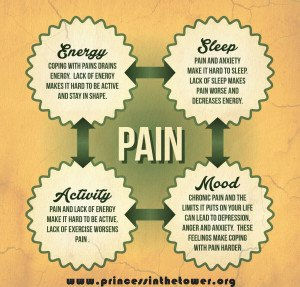 1 pain cycle